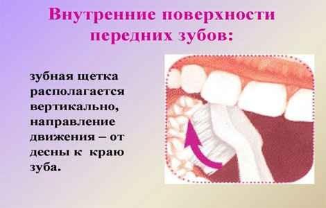 Гигиена полости рта и уход за зубами